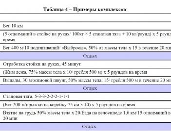 Теоретический образец программирования в CrossFit